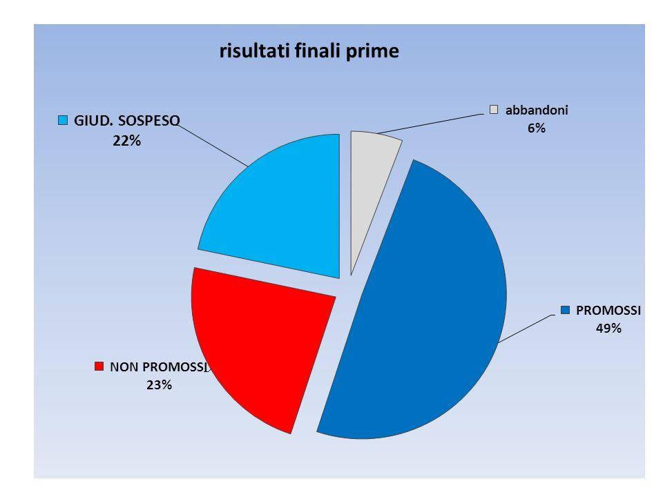 indirizzi Prom + giud sospesi Abbandoni + non prom primesociale81%19% primecomune65%35% primealberghiero64%36%