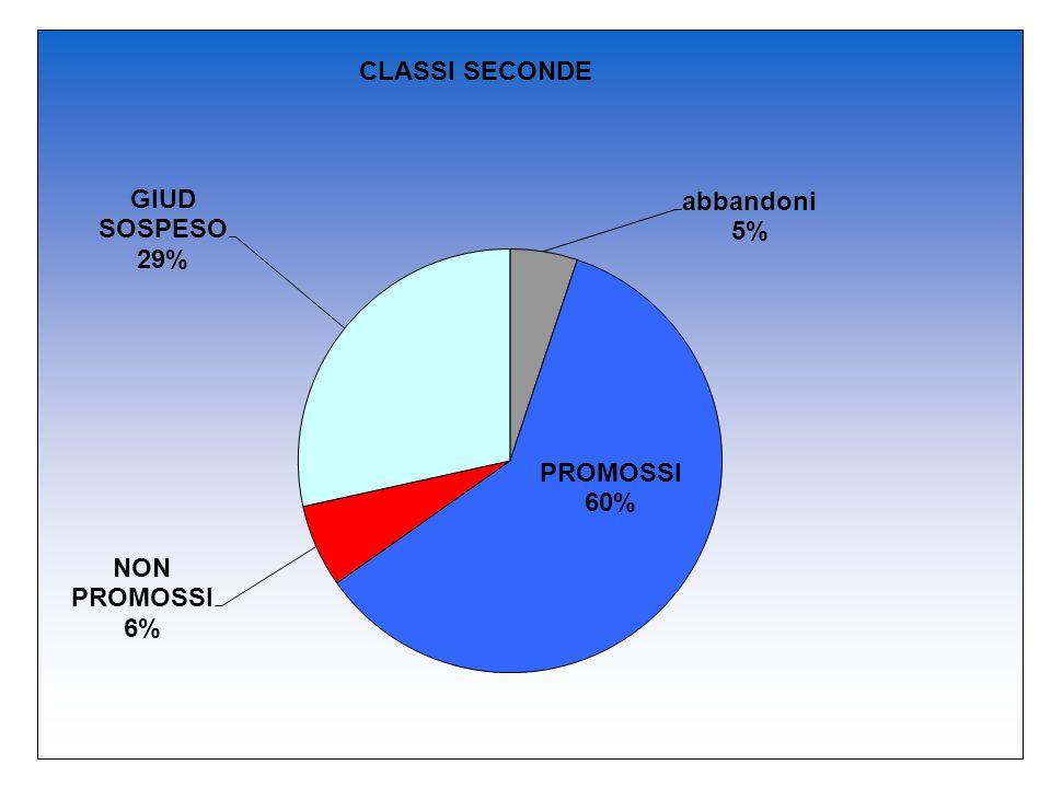 indirizzi Prom + giud sospesi Abbandoni + non prom secondesociale95%5% secondecomune85%15% secondealberghiero84%16%