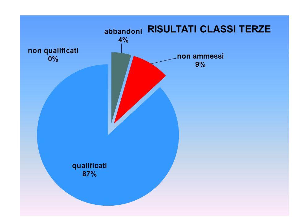 indirizziqualificati abbandoni+ non qualificati terzeSOCIALE90%10% terzeAZIENDALE85%15% terzeTURISTICO85%15% terzeALBERGHIERO83%18%