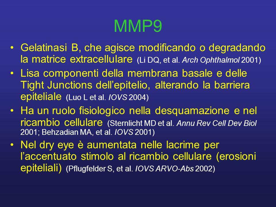 MMP9 Gelatinasi B, che agisce modificando o degradando la matrice extracellulare (Li DQ, et al. Arch Ophthalmol 2001) Lisa componenti della membrana b