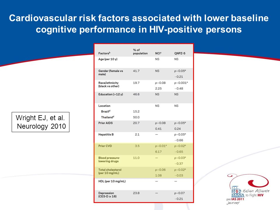 Cardiovascular risk factors associated with lower baseline cognitive performance in HIV-positive persons Wright EJ, et al. Neurology 2010