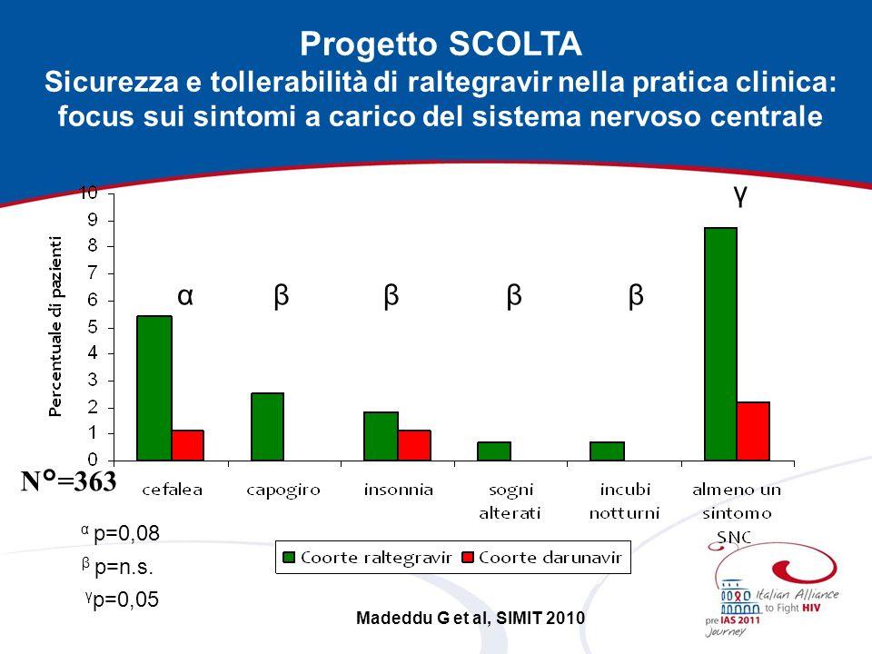 αββββ γ N°=363 Progetto SCOLTA Sicurezza e tollerabilità di raltegravir nella pratica clinica: focus sui sintomi a carico del sistema nervoso centrale