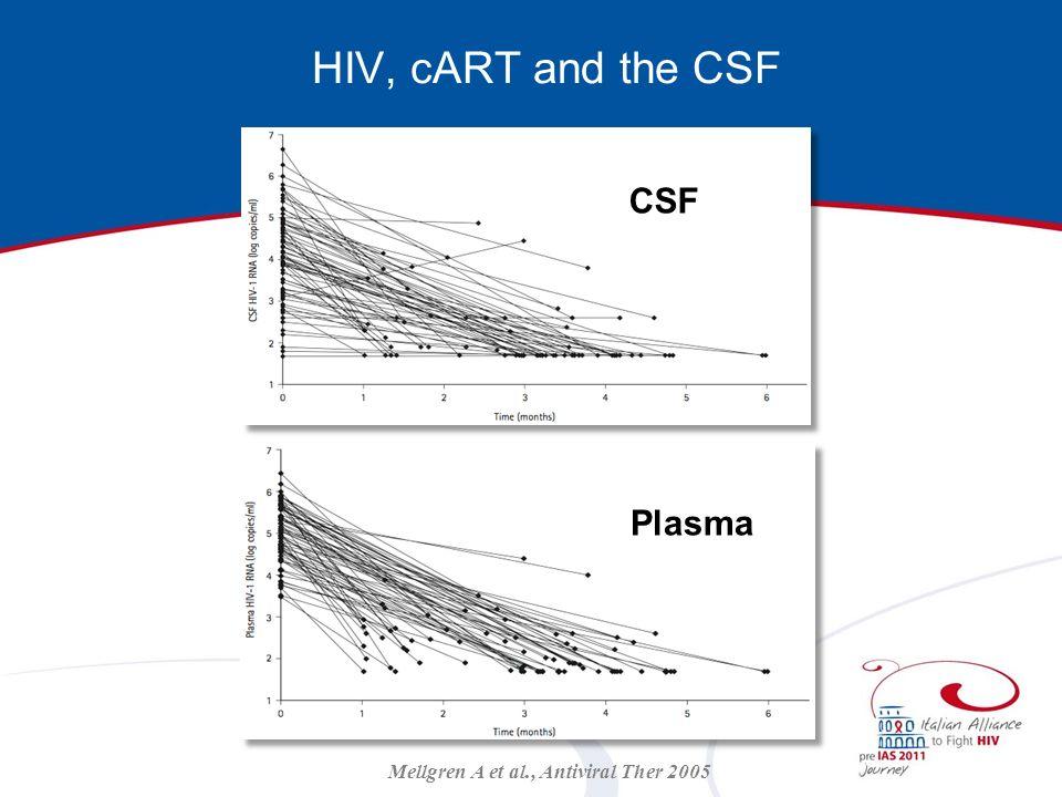 CSF Plasma Mellgren A et al., Antiviral Ther 2005 HIV, cART and the CSF