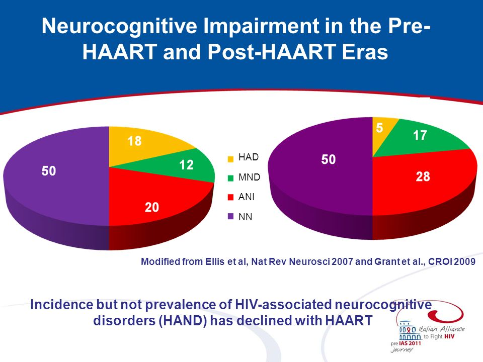 Neurocognitive Impairment in the Pre- HAART and Post-HAART Eras Modified from Ellis et al, Nat Rev Neurosci 2007 and Grant et al., CROI 2009 Incidence