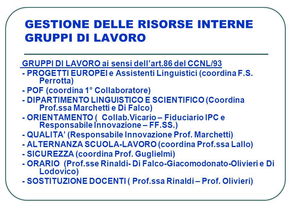 GESTIONE DELLE RISORSE INTERNE GRUPPI DI LAVORO GRUPPI DI LAVORO ai sensi dellart.86 del CCNL/93 - PROGETTI EUROPEI e Assistenti Linguistici (coordina