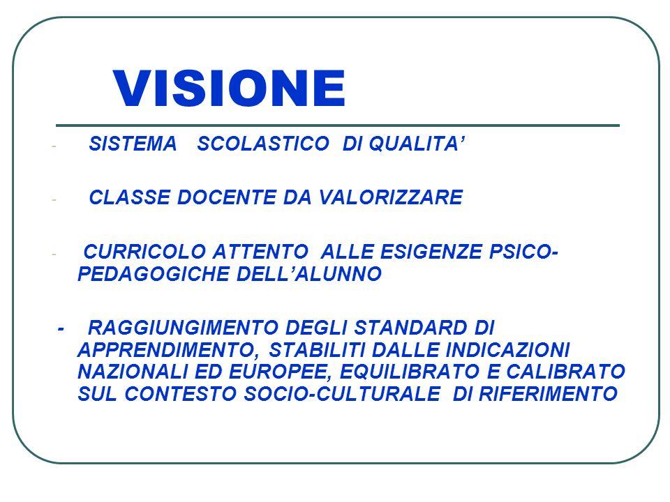 VISIONE - SISTEMA SCOLASTICO DI QUALITA - CLASSE DOCENTE DA VALORIZZARE - CURRICOLO ATTENTO ALLE ESIGENZE PSICO- PEDAGOGICHE DELLALUNNO - RAGGIUNGIMEN