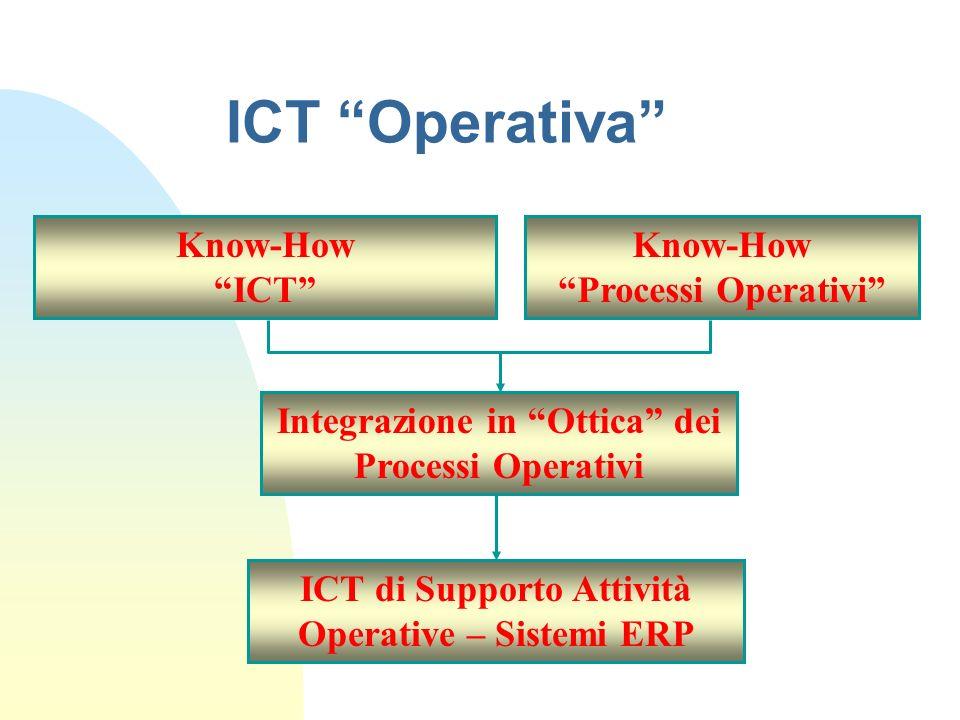 ICT Operativa ICT di Supporto Attività Operative – Sistemi ERP Integrazione in Ottica dei Processi Operativi Know-How ICT Know-How Processi Operativi