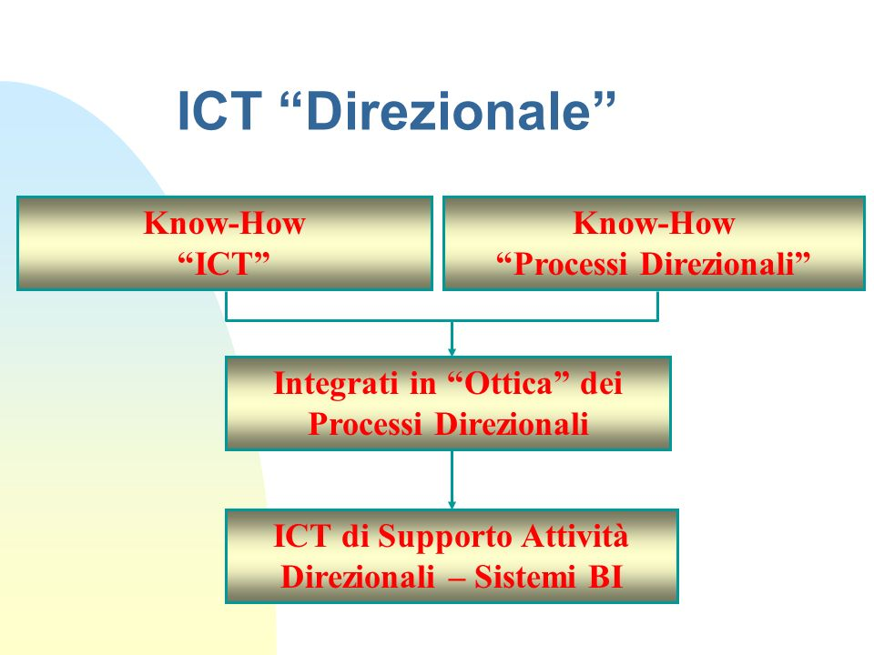 ICT Direzionale ICT di Supporto Attività Direzionali – Sistemi BI Integrati in Ottica dei Processi Direzionali Know-How ICT Know-How Processi Direzion
