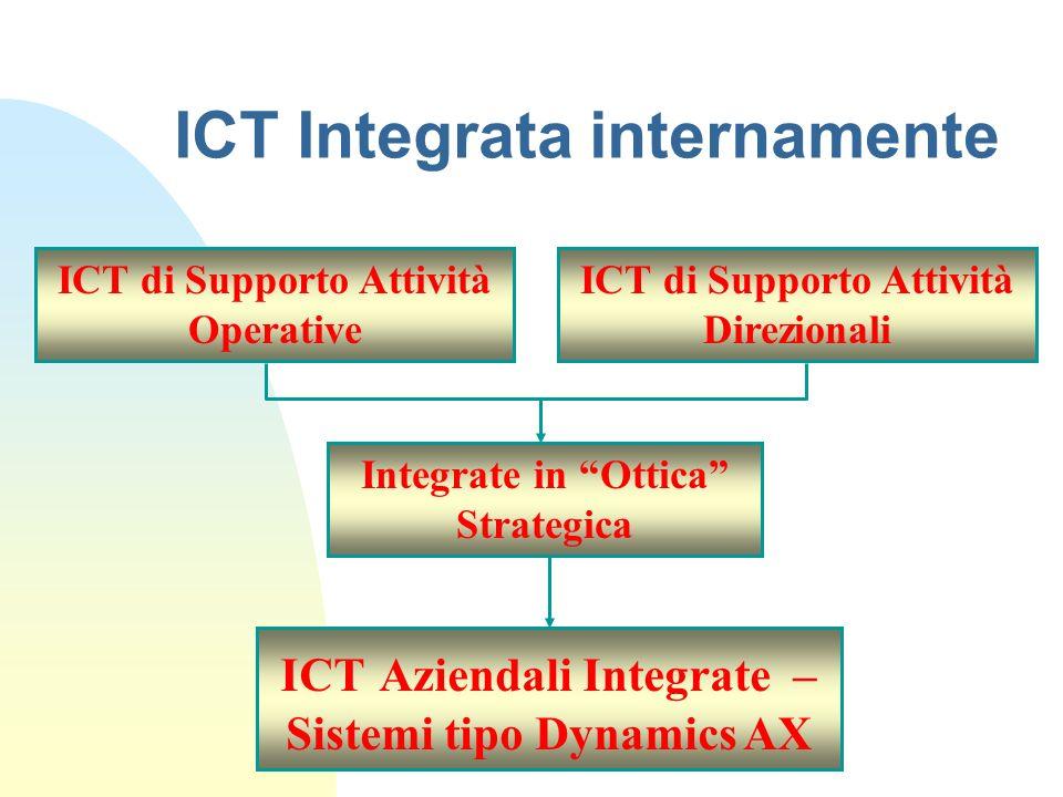 ICT Integrata internamente ICT di Supporto Attività Operative ICT di Supporto Attività Direzionali ICT Aziendali Integrate – Sistemi tipo Dynamics AX