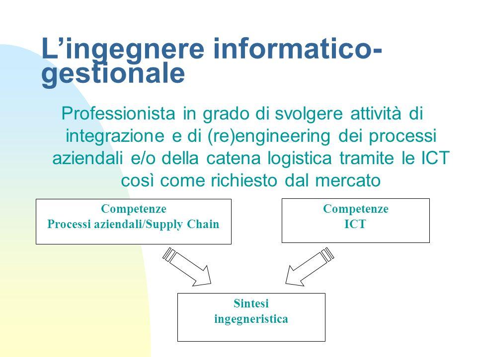 Lingegnere informatico- gestionale Professionista in grado di svolgere attività di integrazione e di (re)engineering dei processi aziendali e/o della