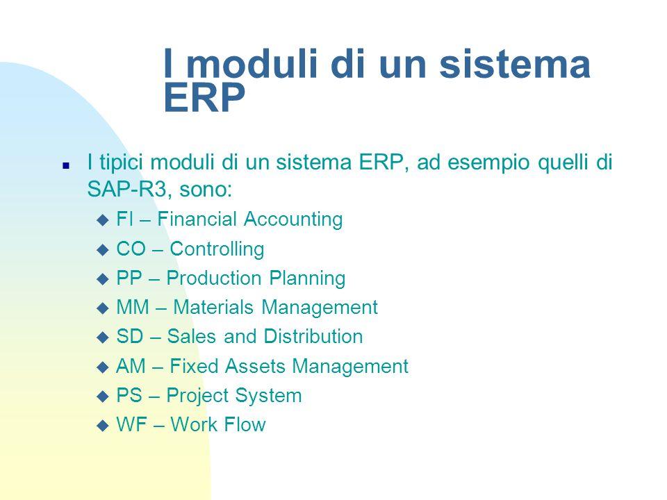 I moduli di un sistema ERP n I tipici moduli di un sistema ERP, ad esempio quelli di SAP-R3, sono: u FI – Financial Accounting u CO – Controlling u PP