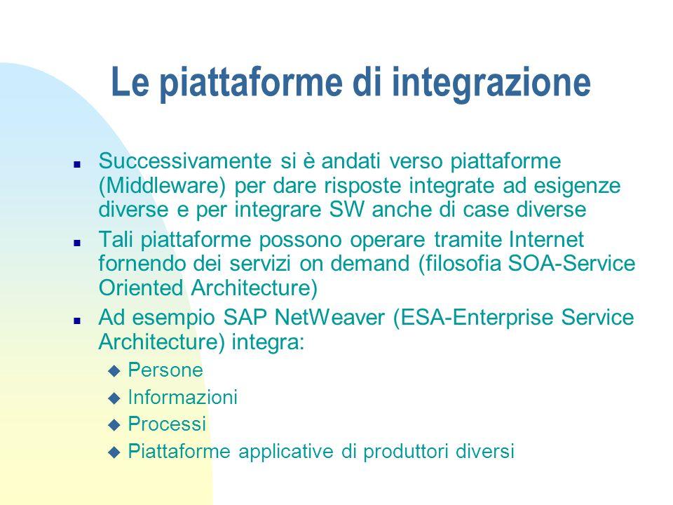 Le piattaforme di integrazione n Successivamente si è andati verso piattaforme (Middleware) per dare risposte integrate ad esigenze diverse e per inte