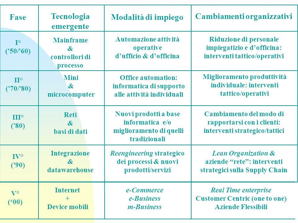 Fase Tecnologia emergente Modalità di impiego Cambiamenti organizzativi I° ('50/'60) Mainframe & controllori di processo Automazione attività operativ