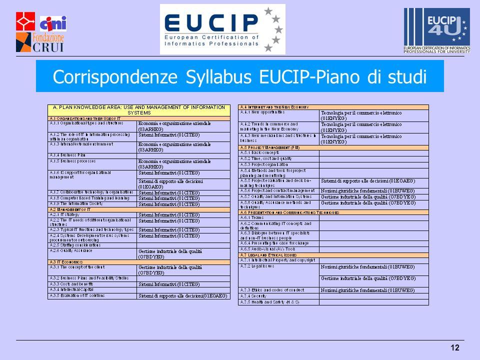 12 Corrispondenze Syllabus EUCIP-Piano di studi