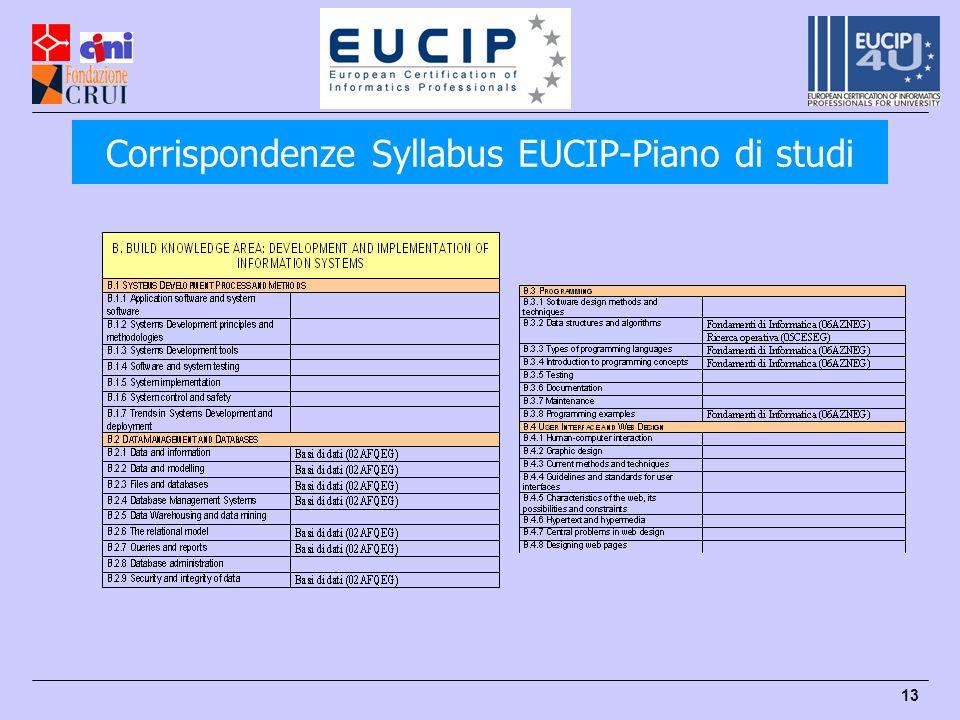 13 Corrispondenze Syllabus EUCIP-Piano di studi