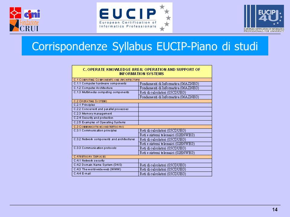 14 Corrispondenze Syllabus EUCIP-Piano di studi