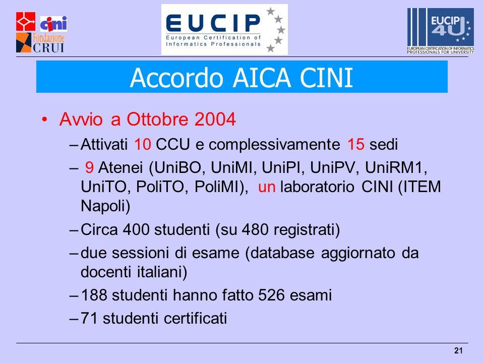 21 Avvio a Ottobre 2004 –Attivati 10 CCU e complessivamente 15 sedi – 9 Atenei (UniBO, UniMI, UniPI, UniPV, UniRM1, UniTO, PoliTO, PoliMI), un laboratorio CINI (ITEM Napoli) –Circa 400 studenti (su 480 registrati) –due sessioni di esame (database aggiornato da docenti italiani) –188 studenti hanno fatto 526 esami –71 studenti certificati Accordo AICA CINI