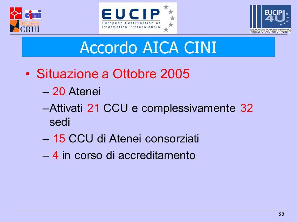 22 Situazione a Ottobre 2005 – 20 Atenei –Attivati 21 CCU e complessivamente 32 sedi – 15 CCU di Atenei consorziati – 4 in corso di accreditamento Accordo AICA CINI