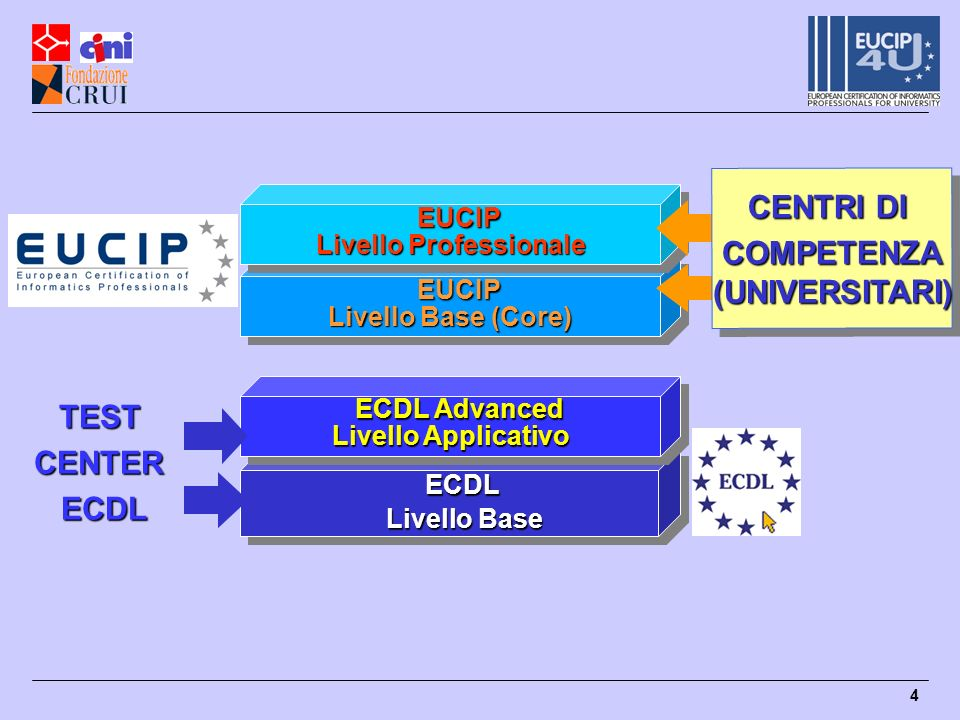 4 ECDL ECDL Livello Base Livello Base ECDL ECDL Livello Base Livello Base ECDL Advanced ECDL Advanced Livello Applicativo ECDL Advanced ECDL Advanced