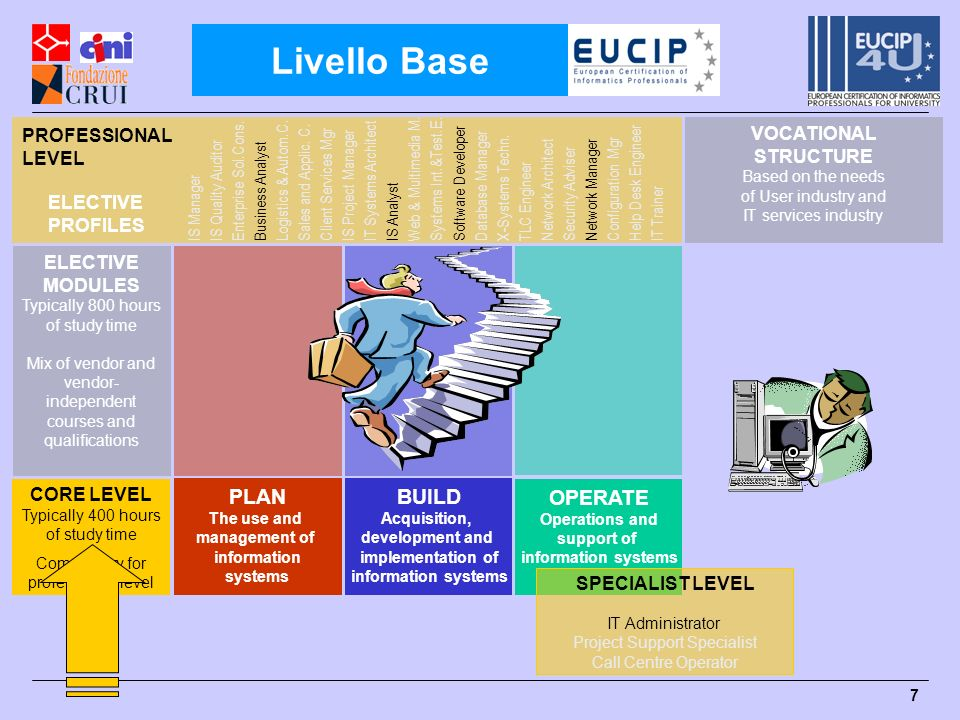 8 PLAN The use and management of information systems OPERATE Operations and Support of Information systems BUILD Aquisition, development and implementation of information systems EUCIP core is compulsory to becoming certified: 1 skills card 3 modules/tests 1 core certificate EUCIP core is compulsory to becoming certified: 1 skills card 3 modules/tests 1 core certificate Typically 400 hours of study time.