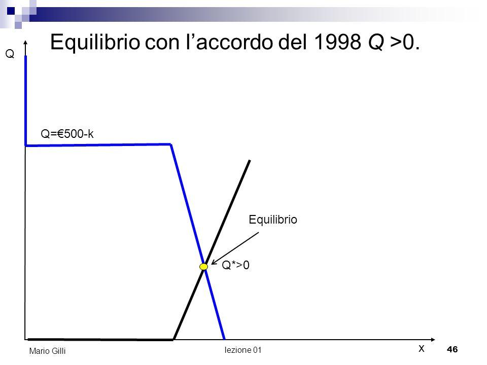 lezione 01 47 Mario Gilli Torniamo al modello di domanda e offerta. Ma qual è il suo significato?