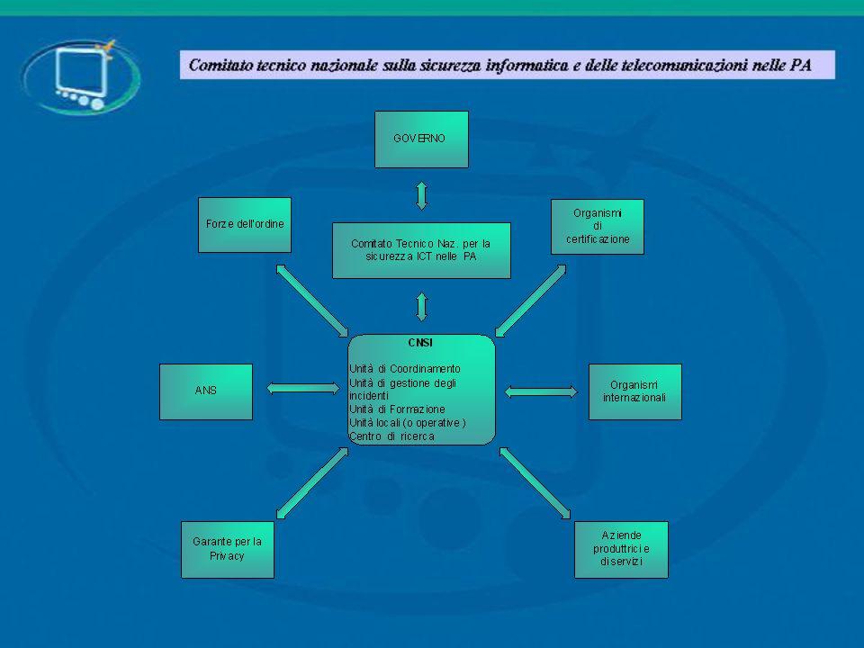 Il disegno organizzativo delineato dal Comitato prevede la istituzione, ormai prossima nel CNIPA, di una Unità di gestione degli attacchi informatici, cioè di un Computer Emergency Response Team che opera a livello di pubblica amministrazione e la cui evoluzione può anche essere unAgenzia nazionale.