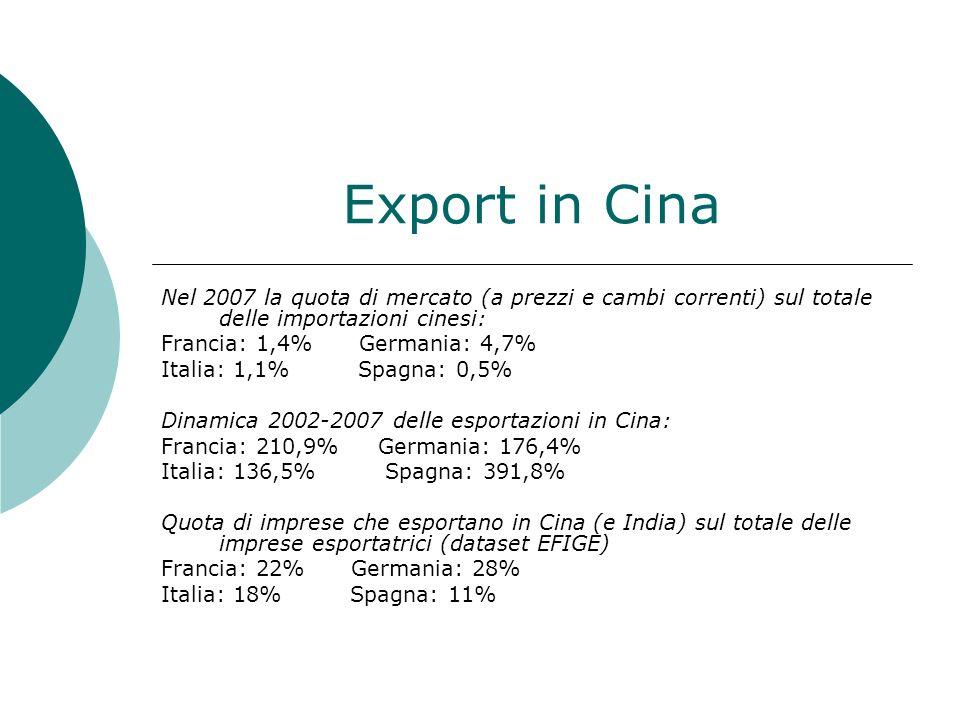 Export in Cina Nel 2007 la quota di mercato (a prezzi e cambi correnti) sul totale delle importazioni cinesi: Francia: 1,4% Germania: 4,7% Italia: 1,1% Spagna: 0,5% Dinamica 2002-2007 delle esportazioni in Cina: Francia: 210,9% Germania: 176,4% Italia: 136,5% Spagna: 391,8% Quota di imprese che esportano in Cina (e India) sul totale delle imprese esportatrici (dataset EFIGE) Francia: 22% Germania: 28% Italia: 18% Spagna: 11%