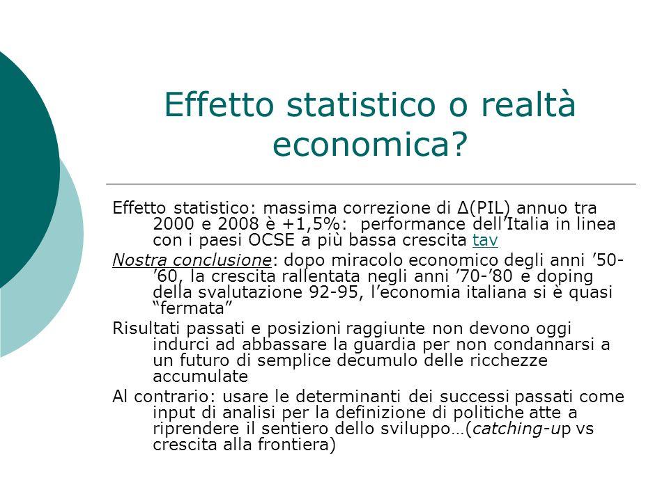 Effetto statistico o realtà economica.