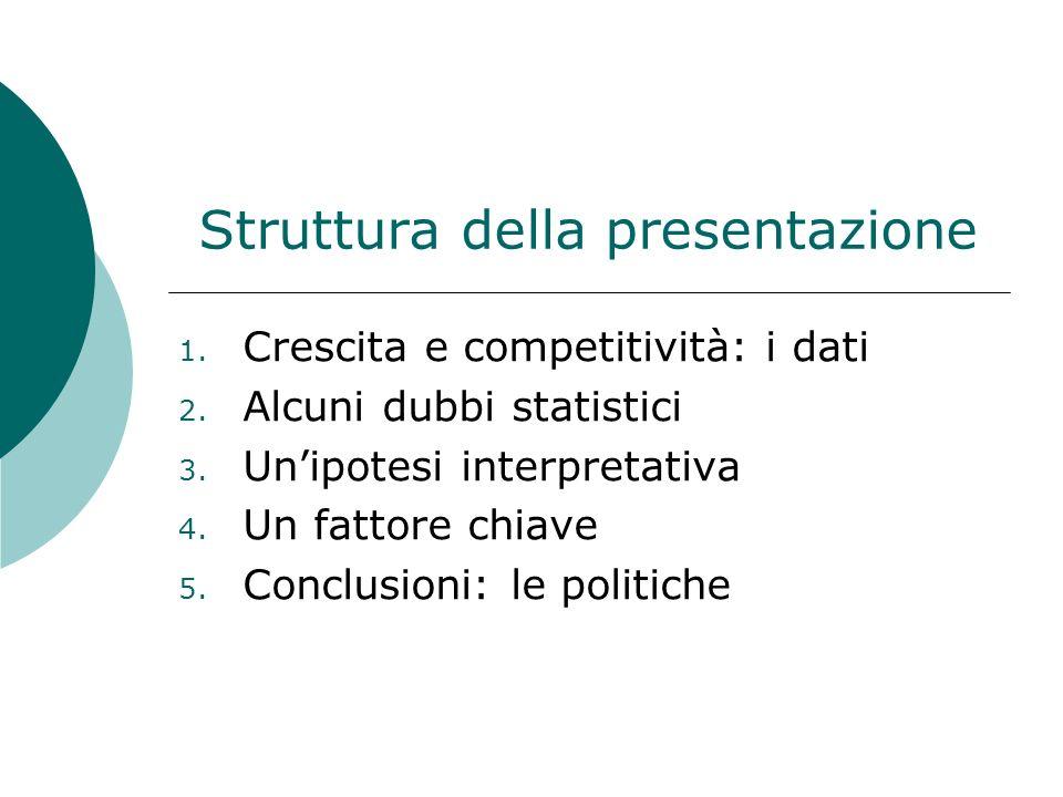Struttura della presentazione 1.Crescita e competitività: i dati 2.