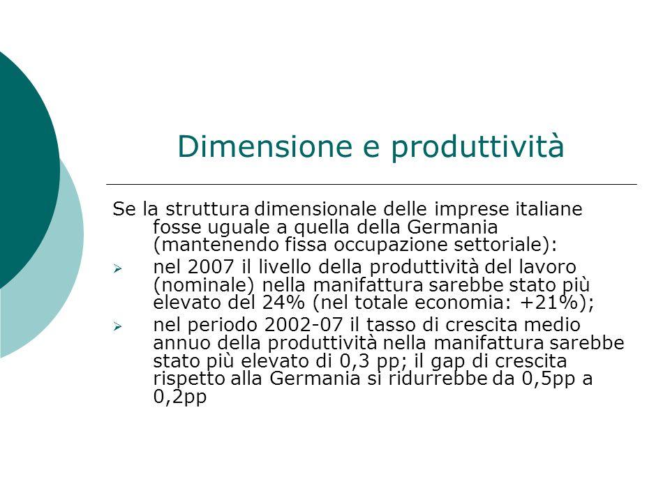 Dimensione e produttività Se la struttura dimensionale delle imprese italiane fosse uguale a quella della Germania (mantenendo fissa occupazione settoriale): nel 2007 il livello della produttività del lavoro (nominale) nella manifattura sarebbe stato più elevato del 24% (nel totale economia: +21%); nel periodo 2002-07 il tasso di crescita medio annuo della produttività nella manifattura sarebbe stato più elevato di 0,3 pp; il gap di crescita rispetto alla Germania si ridurrebbe da 0,5pp a 0,2pp