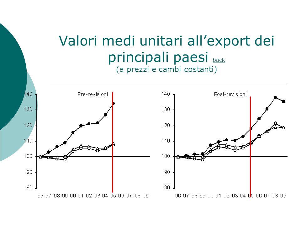 Valori medi unitari allexport dei principali paesi back (a prezzi e cambi costanti) back