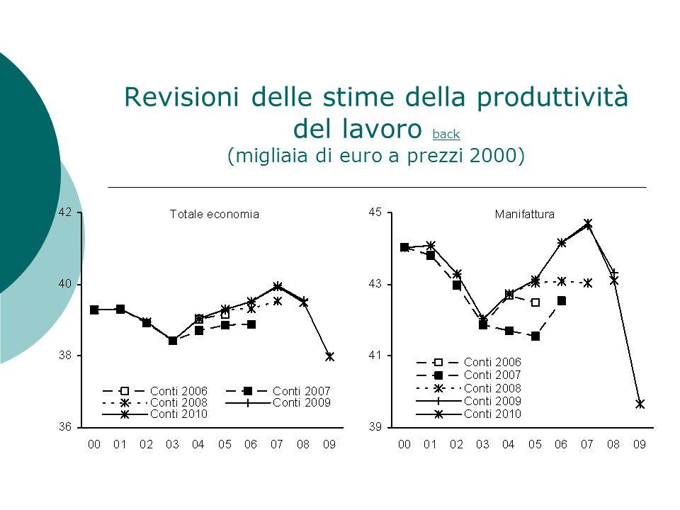 Revisioni delle stime della produttività del lavoro back (migliaia di euro a prezzi 2000) back