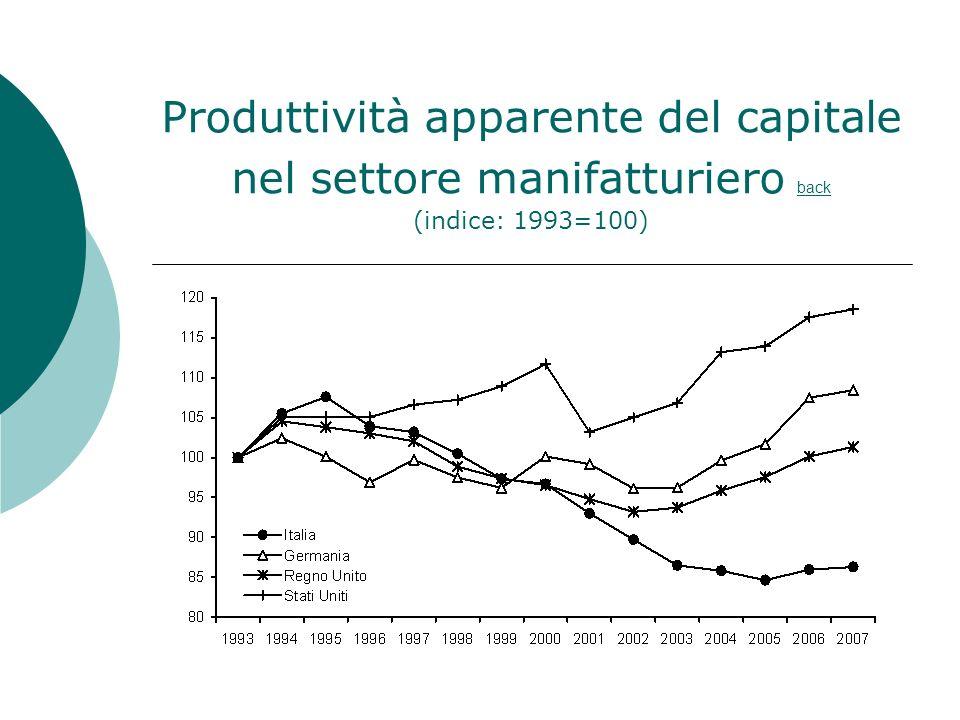 Produttività apparente del capitale nel settore manifatturiero back (indice: 1993=100) back