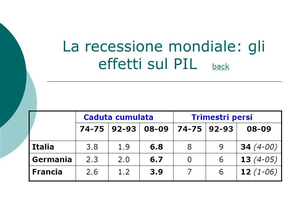 La recessione mondiale: gli effetti sul PIL back back Caduta cumulata Trimestri persi 74-7592-9308-0974-7592-9308-09 Italia3.81.96.88934 (4-00) Germania2.32.06.70613 (4-05) Francia2.61.23.97612 (1-06)