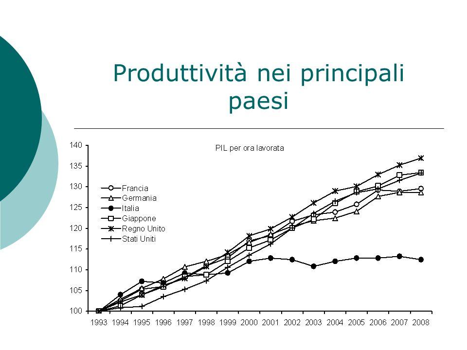 Produttività nei principali paesi