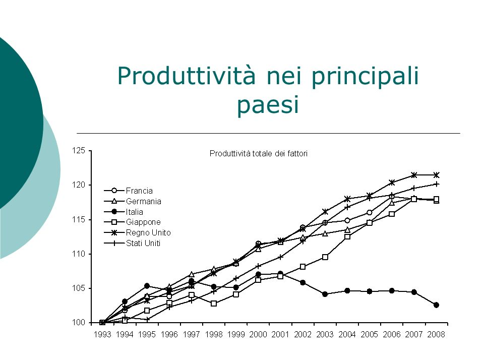 Produttività per ora lavorata nei principali paesi Industria Servizi privati