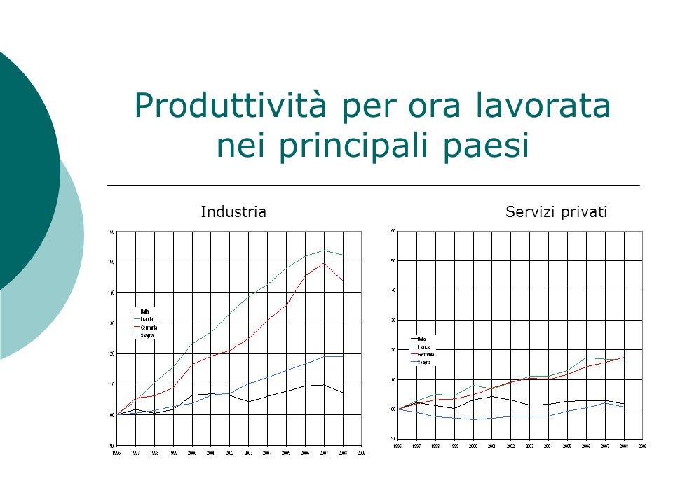 Valutazione quantitativa di retrobusta: lato offerta, 2000-08 Correzione dei valori nominali: i) Δ (Y/L) nella manifattura come in Invind (imprese con almeno 20 addetti); ii) deflatori di CN; iii) Δ (Y/L) nel resto del settore privato = 50% di manifattura (dato storico) +0,7 pp Δ(Y/L) manifattura; +0,4 pp Δ(PIL) Correzione dei deflatori: i) Δ (deflatore export) = Δ (PPIX); ii) correzione lievemente inferiore dal lato dellimport +1 pp Δ(Y/L) manifattura; +0,2 pp Δ(PIL)