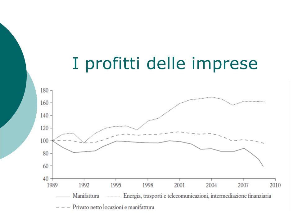 I profitti delle imprese