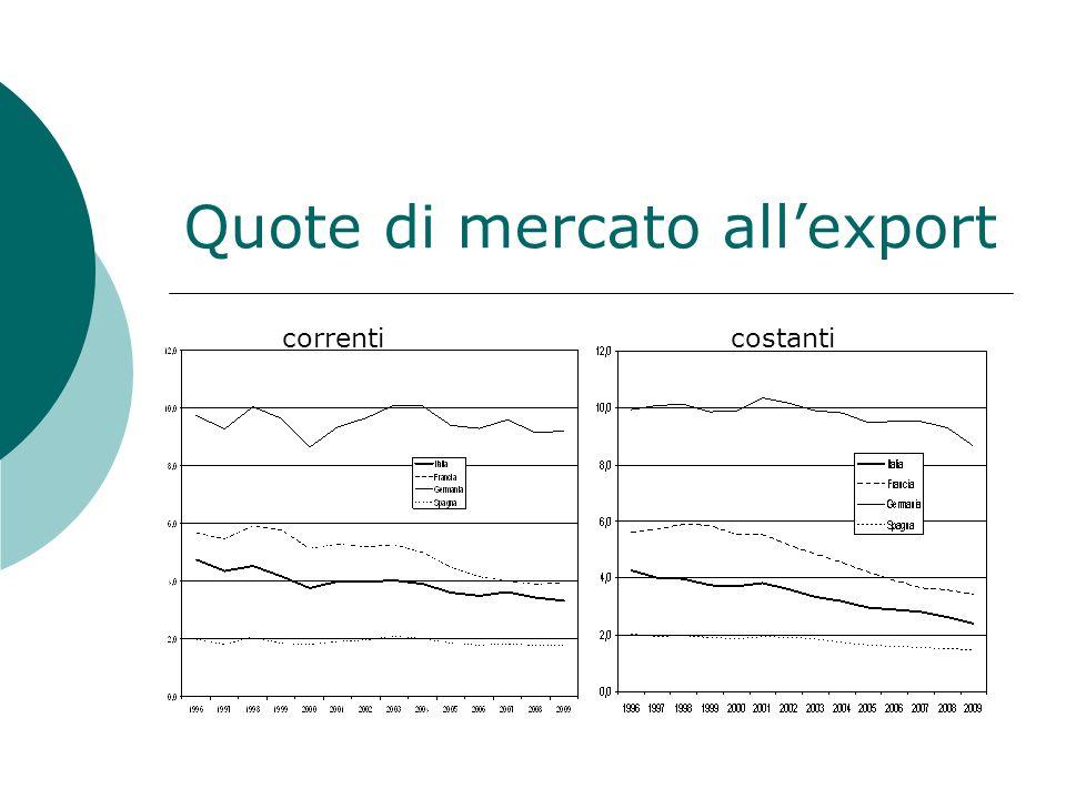 Quote di mercato allexport correnti costanti