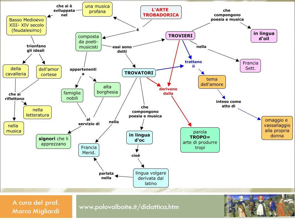 www.polovalboite.it/didattica.htm A cura del prof. Marco Migliardi