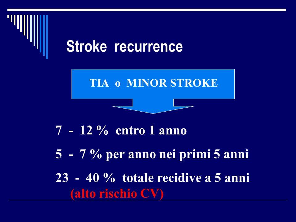 Stroke recurrence TIA o MINOR STROKE 7 - 12 % entro 1 anno 5 - 7 % per anno nei primi 5 anni 23 - 40 % totale recidive a 5 anni (alto rischio CV)