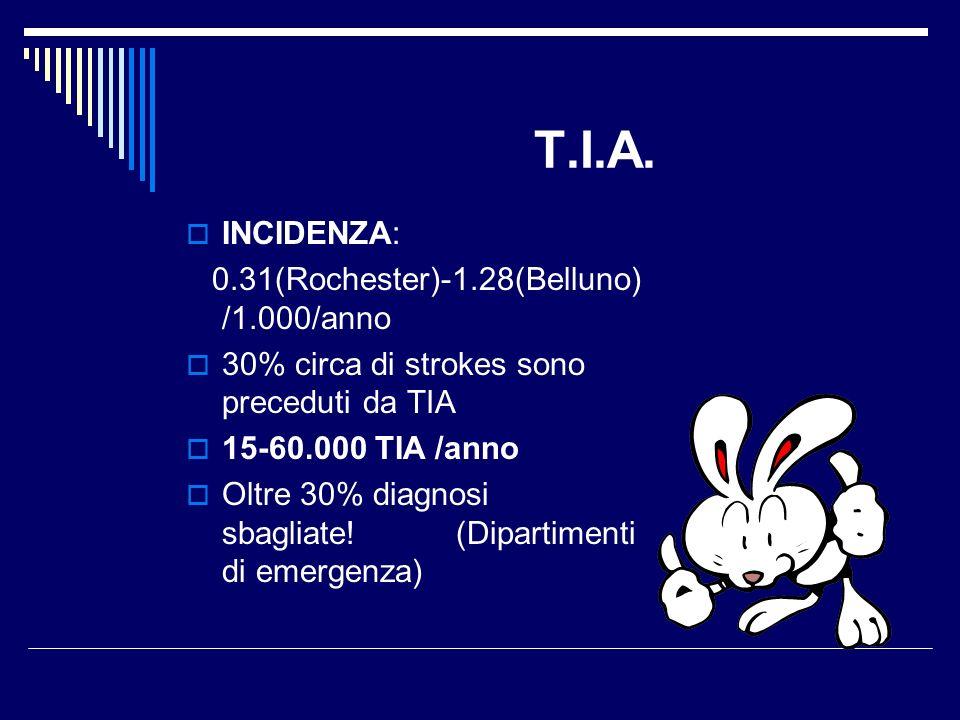 T.I.A. INCIDENZA: 0.31(Rochester)-1.28(Belluno) /1.000/anno 30% circa di strokes sono preceduti da TIA 15-60.000 TIA /anno Oltre 30% diagnosi sbagliat