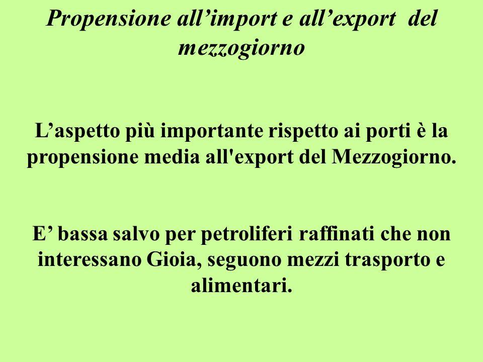 Propensione allimport e allexport del mezzogiorno Laspetto più importante rispetto ai porti è la propensione media all export del Mezzogiorno.