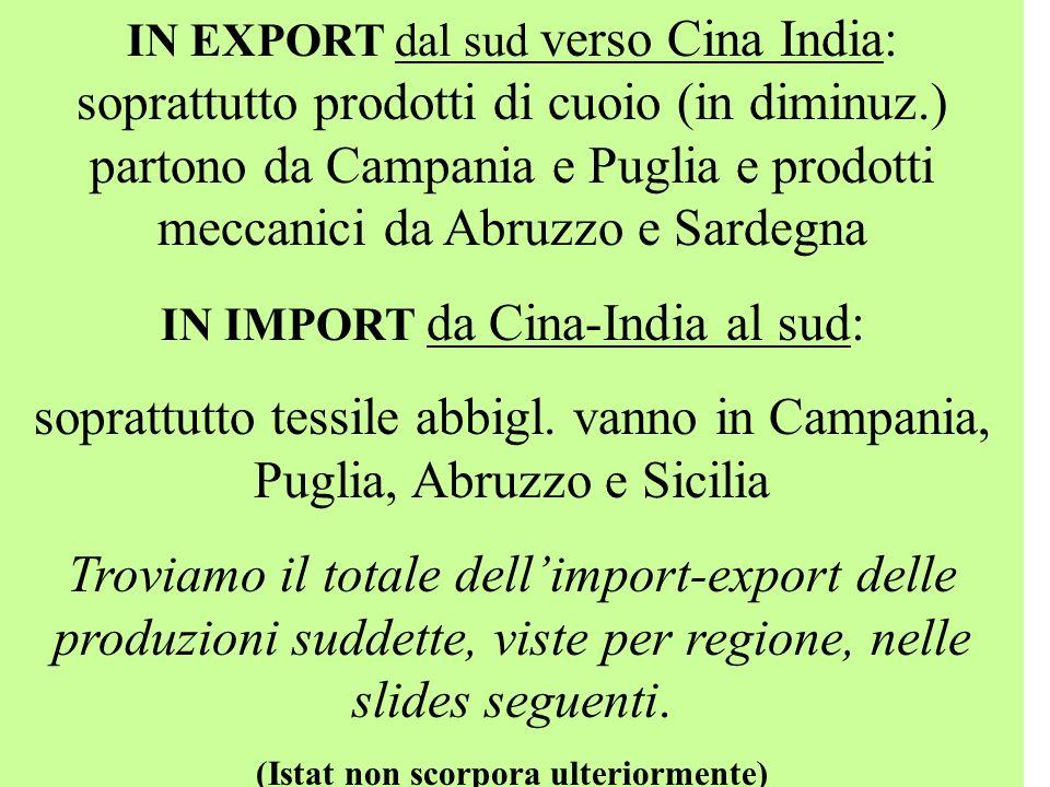 IN EXPORT dal sud verso Cina India: soprattutto prodotti di cuoio (in diminuz.) partono da Campania e Puglia e prodotti meccanici da Abruzzo e Sardegna IN IMPORT da Cina-India al sud: soprattutto tessile abbigl.