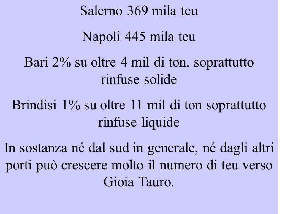 Salerno 369 mila teu Napoli 445 mila teu Bari 2% su oltre 4 mil di ton.