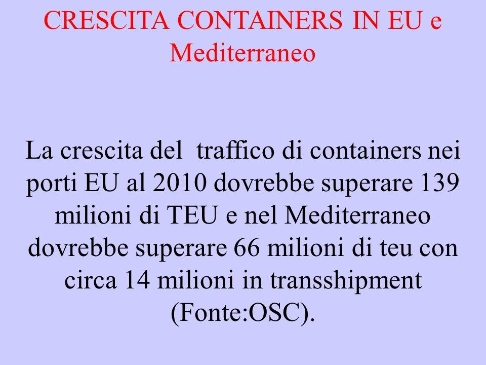 CRESCITA CONTAINERS IN EU e Mediterraneo La crescita del traffico di containers nei porti EU al 2010 dovrebbe superare 139 milioni di TEU e nel Mediterraneo dovrebbe superare 66 milioni di teu con circa 14 milioni in transshipment (Fonte:OSC).
