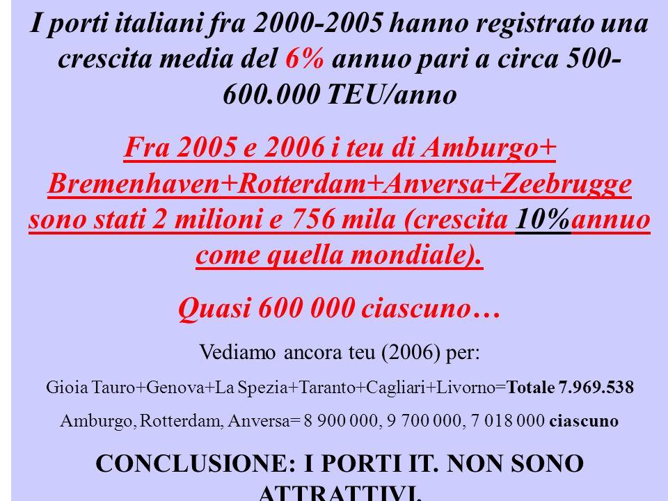 I porti italiani fra 2000-2005 hanno registrato una crescita media del 6% annuo pari a circa 500- 600.000 TEU/anno Fra 2005 e 2006 i teu di Amburgo+ Bremenhaven+Rotterdam+Anversa+Zeebrugge sono stati 2 milioni e 756 mila (crescita 10%annuo come quella mondiale).