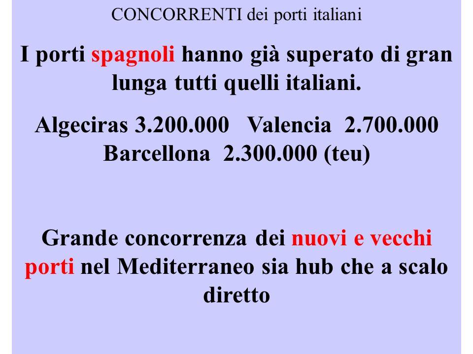 CONCORRENTI dei porti italiani I porti spagnoli hanno già superato di gran lunga tutti quelli italiani.