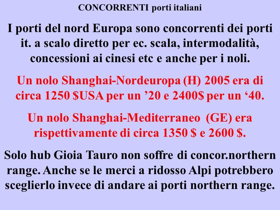 CONCORRENTI porti italiani I porti del nord Europa sono concorrenti dei porti it.