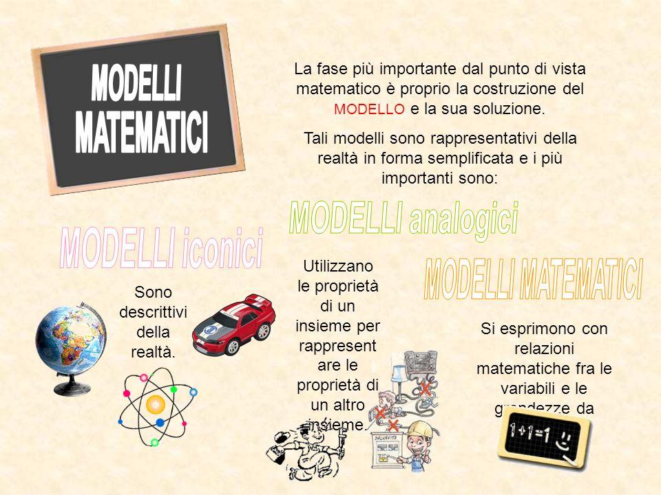 La fase più importante dal punto di vista matematico è proprio la costruzione del MODELLO e la sua soluzione. Tali modelli sono rappresentativi della